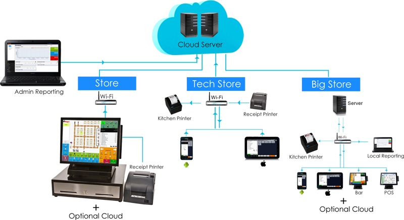 cloud Multi store